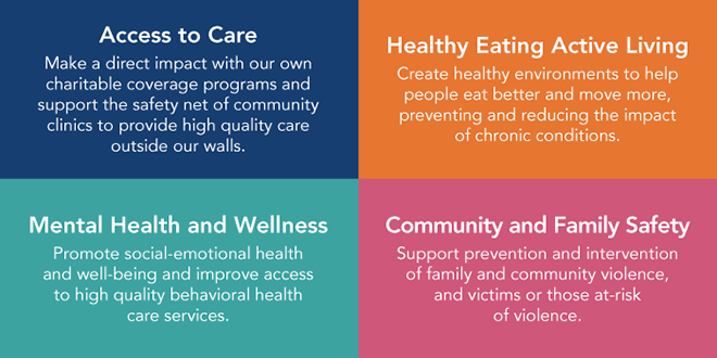 Four Focus Areas: Access to Care- Make a direct impact with our own charitable coverage programs and support the safety net of community clinics to provide high quality care outside our walls. Healthy Eating Active Living- Create healthy environments to help people eat better and move more, preventing and reducing the impact of chronic conditions. Mental Health and Wellness- Promote social-emotional health and well-being and improve access to high quality behavioral health care services. Community and Family Safety- Support prevention and intervention of family and community violence, and victims of those at-risk of violence.