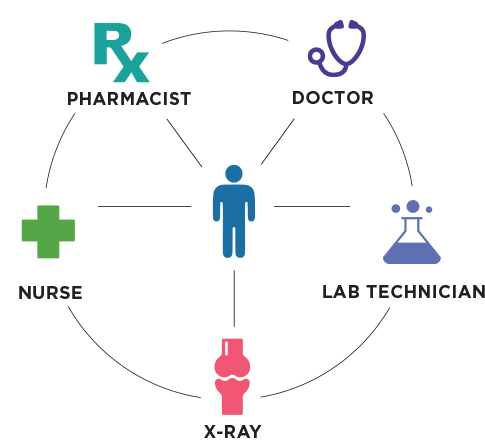 Kaiser Permanente Care Team Infographic showing that the member is directly connected with the pharmacist, doctor, lab technician, x-ray and nurse