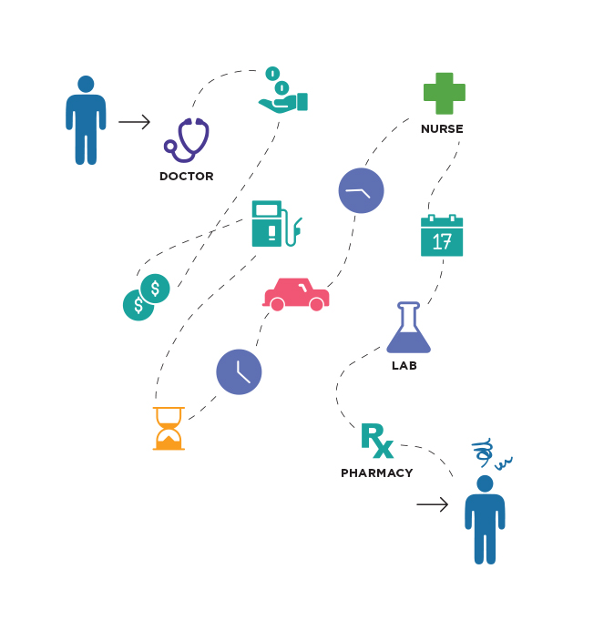 infographic Showing Traditional Health Care where the patient goes from the doctor, Drives to see a nurse, schedules a lab appointment and then goes to the lab and pharmacy.