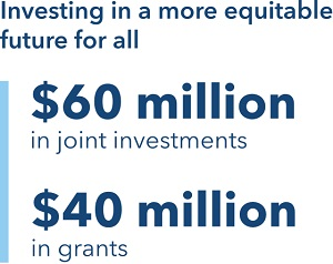 Investing in a more equitable future for all. $60 million in joint investments. $40 million in grants.