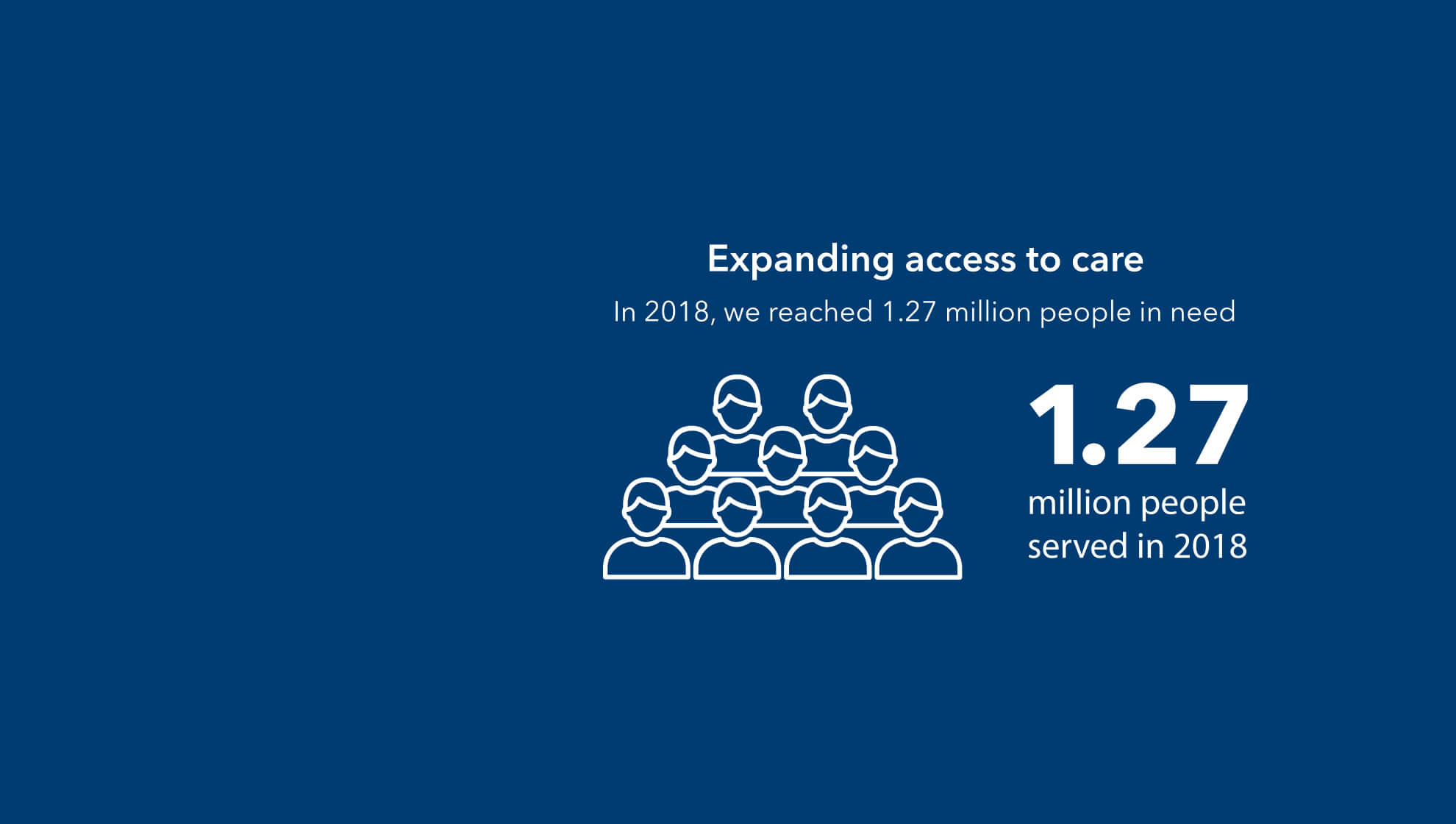 Expanding access to care. In 2018, we reached 1.27 million people in need