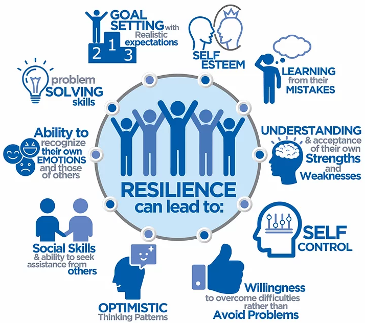 Graphic: Resilience can lead to