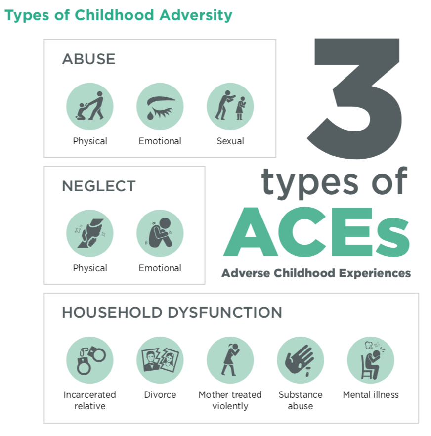 3 Types of ACEs